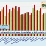 Retribuciones de las guardias médicas por CC. AA.
