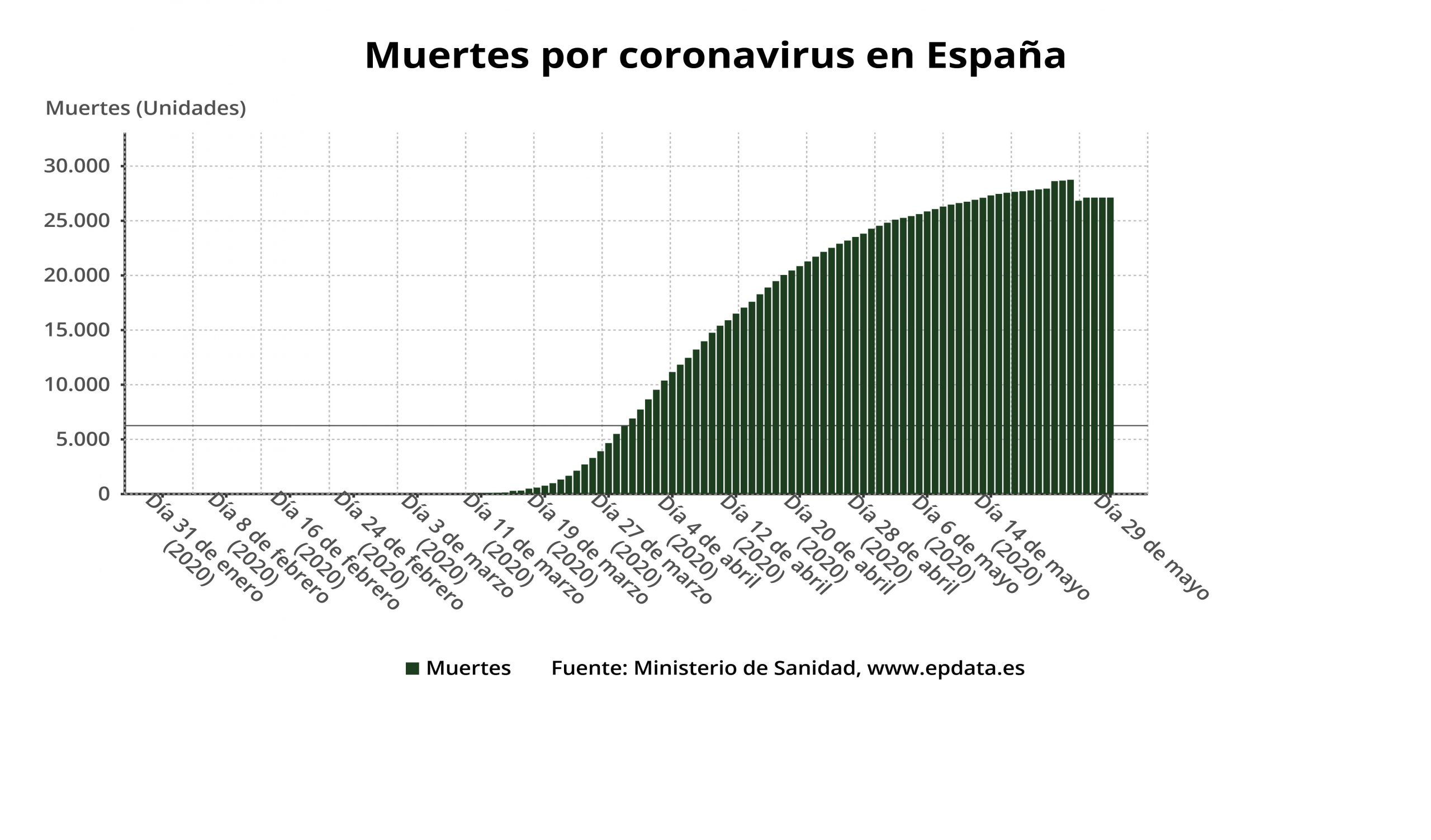 Gráfico del 29 de mayo de 2020.
