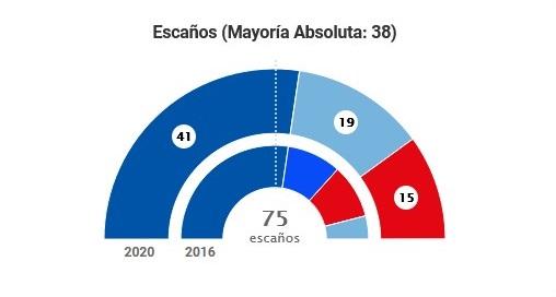 El arco parlamentario de Galicia estará formado por el PP, con 41 escaños; BNG, con 19, y Partido Socialista, con 15.