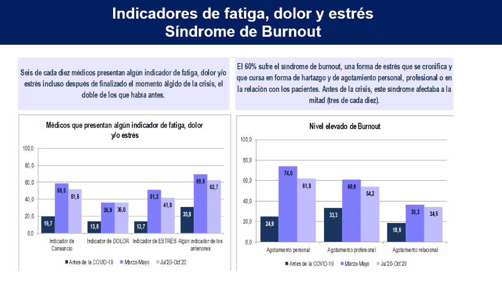 Estadísticas del informe de la OMC.